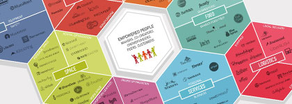 Икономика на споделянето: революцията на 21 век