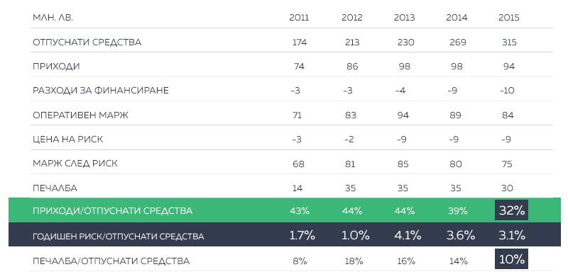 БНП Париба публичен финансов отчет