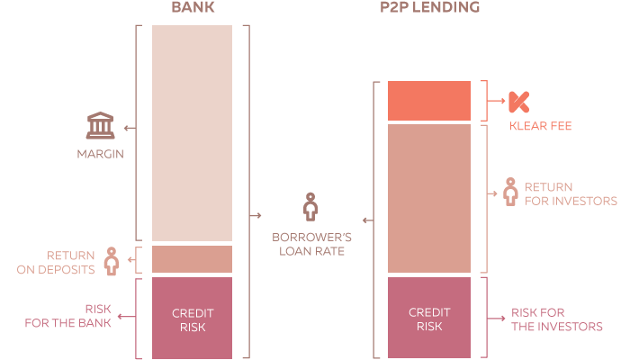 peer to peer lending vs banks