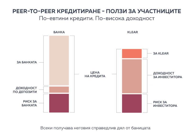 p2p инвестиции доходност депозит