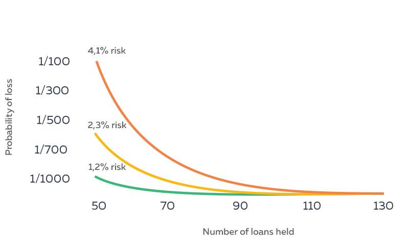 p2p investing, p2p lending